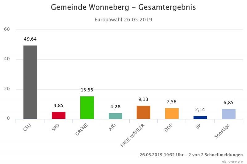 Gemeinde Wonneberg - Gesamtergebnis Europawahl 26.05.2019