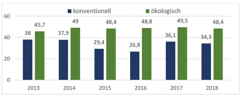 Abbildung 1 zeigt die Jahresdurchschnittspreise konventionell und ökologisch seit 2013 in €Cent/kg. Der daraus sich ergebende Ökozuschlag lag in den letzten 5 Jahren im Mittel bei 14,6 Cent.