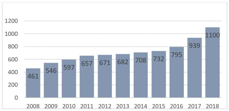 Die Mengenentwicklung der deutschen Ökomilch über die letzten 10 Jahre geht aus Abb. 2 hervor.